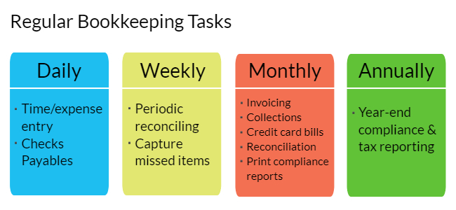Regular-Bookkeeping-Tasks