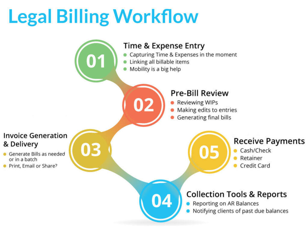 Legal-Billing-Workflow-Chart
